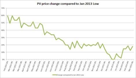 Solar Panel Prices Are Rising
